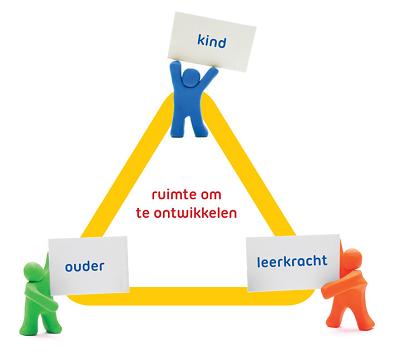 startgesprekken voor groep 5 t/m 8 - Kindcentrum Sint Jan